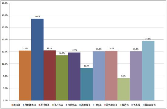 財務諸表論の合格率が高いことについての一考察